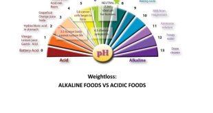 Thực phẩm có tính kiềm- nước ion kiềm ionia