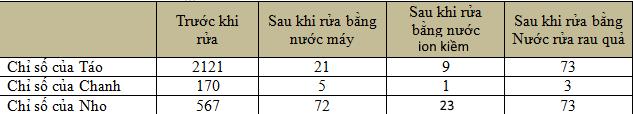 bảng so sánh chỉ số rửa rau củ quả bằng nước ion kiềm
